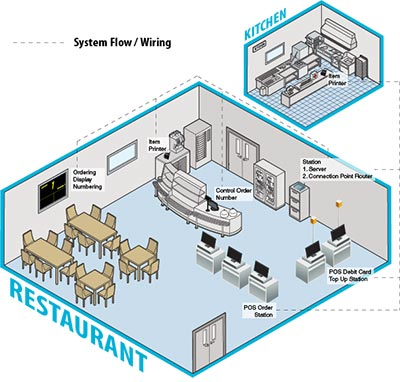 POS Order System Layout Diagram