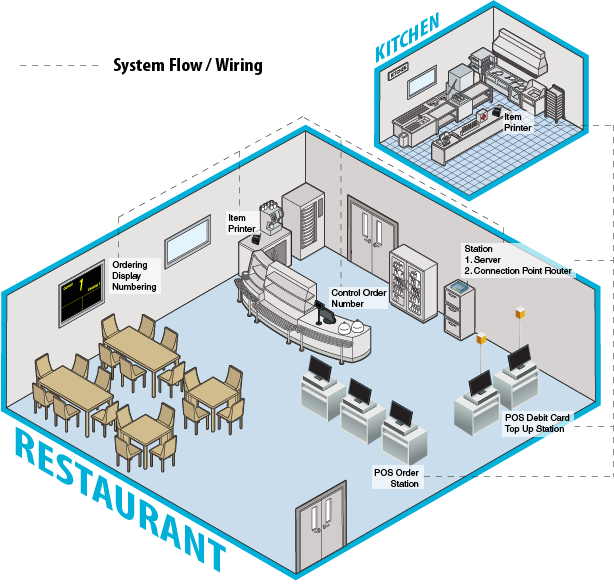 restaurant schematic #1