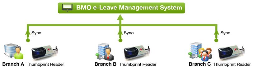 BMO e-Leave multiple attendant