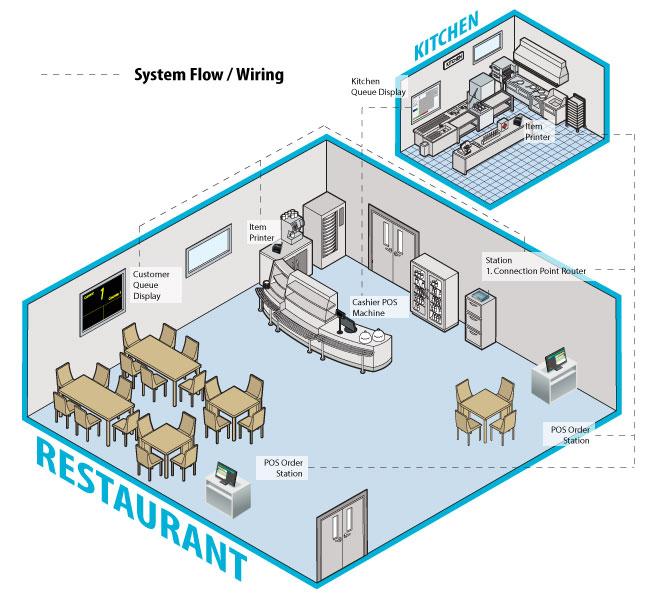 pos system order station mobile order tablet